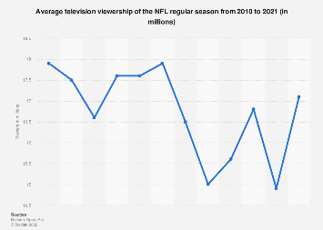 Average per game TV viewership of NFL games in the United States 2010-2018
