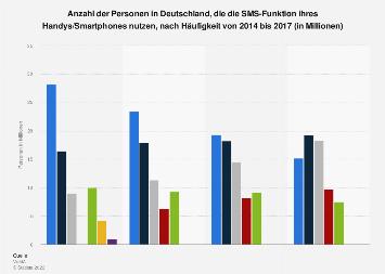 Umfrage in Deutschland zur Nutzung der SMS-Funktion von Handys bis 2017
