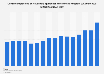 Expenditure on household appliances in the United Kingdom (UK) 2005-2016