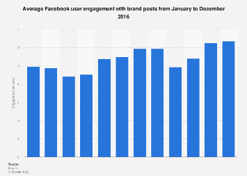 Average user engagement with brand posts on Facebook 2016