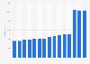 Virgin Media Inc.: global revenue 2008-2017