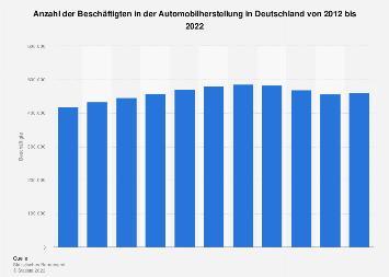 Beschäftigtenzahl in der deutschen Automobilherstellung bis 2018