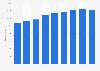 Virgin Media Inc.: global cable subscriptions revenues 2012-2017