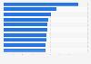 Television viewership of the MLB regular seasons 2012 and 2013