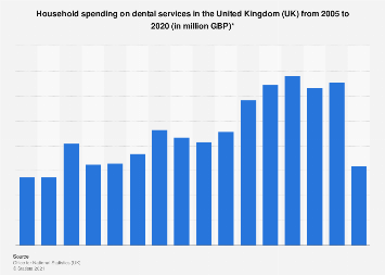 Expenditure on dental services in the United Kingdom 2005-2017