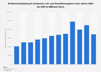 Bruttowertschöpfung im deutschen Luft- und Raumfahrzeugbau bis 2016