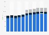 Virgin Media Inc.: total revenues 2012-2017, by consumer segment