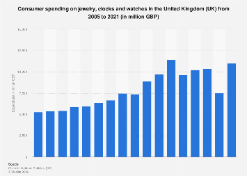 Expenditure on jewelry and timepieces in the United Kingdom (UK) 2005-2017