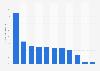 Norway: social media penetration as of November 2013