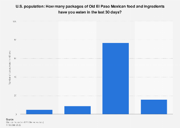 Amount of Old El Paso Mexican food and ingredients eaten in the U.S. 2017