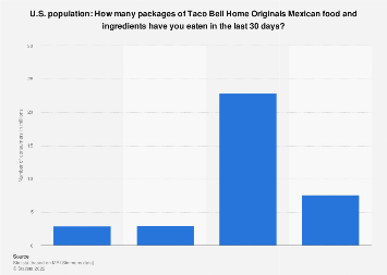 Amount of Taco Bell Home Originals Mexican food and ingredients in the U.S. 2017