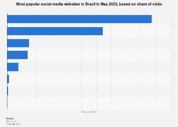 Brazil: social media visit share 2019