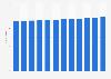 Public library membership in the UK 2002-2014
