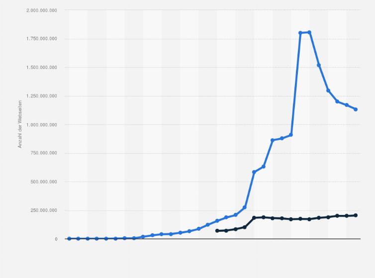 Webseiten - Anzahl weltweit 2015   Statistik