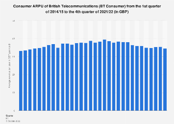 British Telecommunications (BT): consumer ARPU Q1 2014/15-Q4 2017/18