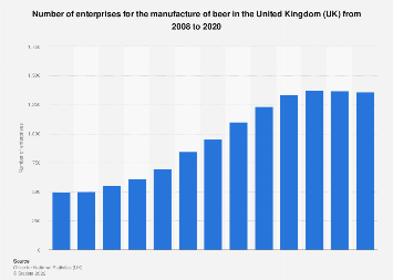 Beer production: Number of manufacturers in the United Kingdom (UK) 2008-2016