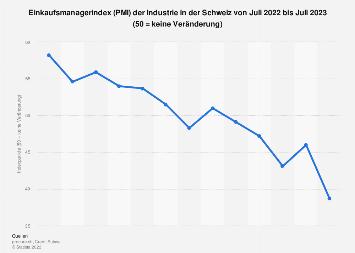 Einkaufsmanagerindex (PMI) der Industrie in der Schweiz nach Monaten bis Dezember '18