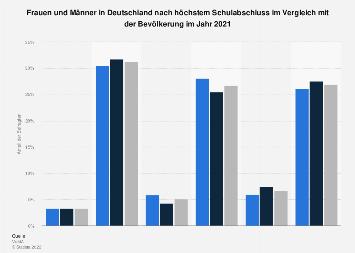 Umfrage in Deutschland zu Frauen und Männern nach Bildungsabschluss 2018