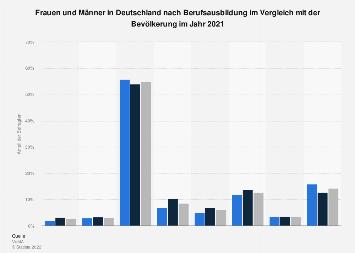 Umfrage in Deutschland zu Frauen und Männern nach Berufsausbildung 2017
