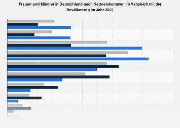 Umfrage in Deutschland zum Einkommen von Frauen und Männern 2018