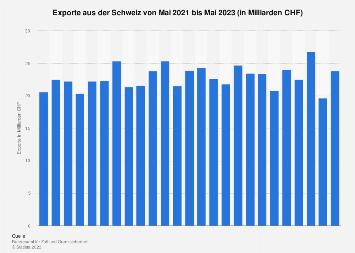 Exporte aus der Schweiz nach Monaten bis April 2019
