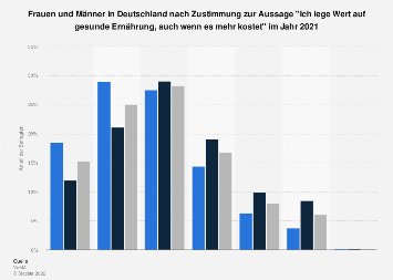 Umfrage unter Frauen in Deutschland zu gesunder Ernährung trotz höherer Kosten 2017