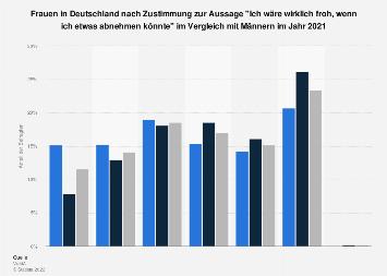 Umfrage unter Frauen in Deutschland zum Wunsch nach Gewichtsabnahme 2016