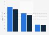 Reichweite von Webcast-Radio laut ma 2014 Radio I