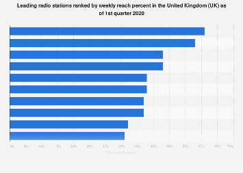 Radio stations ranked by reach percent in the United Kingdom (UK) Q4 2017