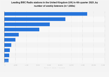 BBC Radio stations ranked by reach in the United Kingdom (UK) as of Q1 2018