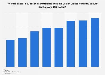 Golden Globes: cost of a TV commercial 2010-2018