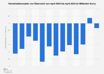 Handelsbilanz von Österreich nach Monaten bis Juli 2018