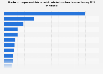 Cyber crime: biggest online data breaches 2007-2018