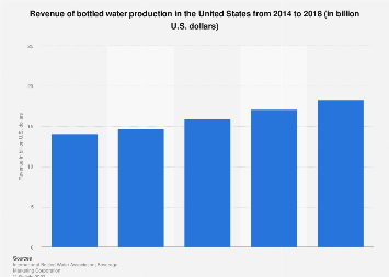 Producer revenue of bottled water in the U.S. 2014-2017