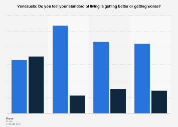 Assessment of changing of standard of living  in Venezuela from 2010 to 2013