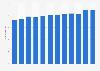 Public library books per active borrower in the United Kingdom (UK) 2002/03-2013/14