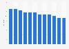 Books per capita at public libraries in the United Kingdom (UK) 2002-2014