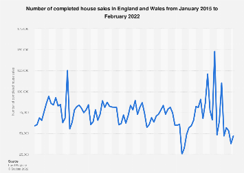 Monthly completed house sales volumes in England and Wales 2015-2017