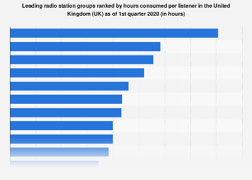 Radio station groups ranked by hours consumed per listener in the UK as of Q1 2018