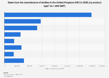 Textiles: manufacturers' sales in the United Kingdom (UK) 2015, by product type