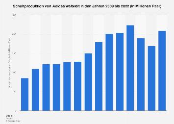 Schuhproduktion von Adidas weltweit bis 2018   Statista