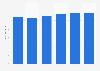U.S. automotive industry - vehicle production 2011-2023
