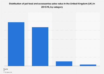 Pet food and accessories: category value share in the United Kingdom (UK) 2015/16