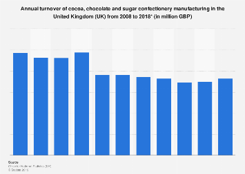 Confectionery: Manufacturing turnover in the United Kingdom (UK) 2008-2018