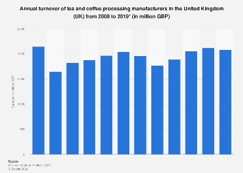 Tea and coffee processing: Manufacturing turnover in the United Kingdom 2008-2016