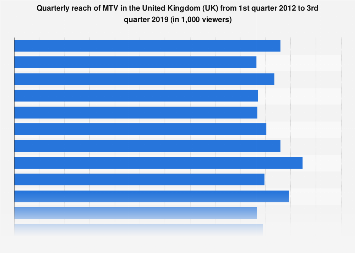 MTV viewers reached quarterly in the United Kingdom (UK) Q1 2012-Q1 2018