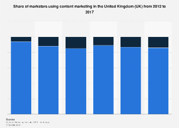 Content marketing usage penetration in the United Kingdom (UK) 2012-2017
