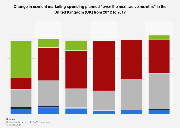 Content marketing spending change planned in the United Kingdom (UK) 2012-2017