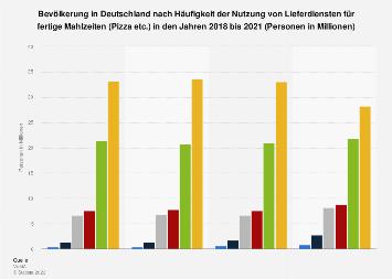 Umfrage in Deutschland zu Häufigkeit der Nutzung von (Pizza-)Lieferdiensten bis 2017
