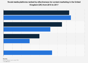 Most effective social networks for content marketing in the UK 2016-2017
